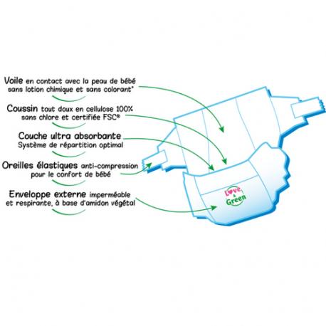 Love&Green - Couches hypoallergéniques T1 (Naissance 2 à 5kg)